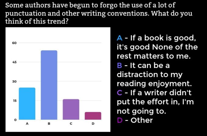 Novel Visits' Readers' Preferences Survey: The Results, Part 1 - Some authors have begun to forgo the use of a lot of punctuation and other writing conventions. What do you think of this trend?