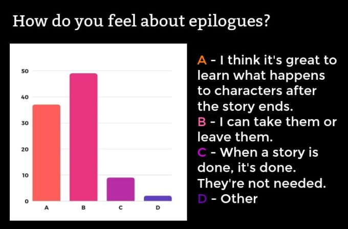 Novel Visits' Readers' Preferences Survey: The Results, Part 1 - How do you feel about epilogues?