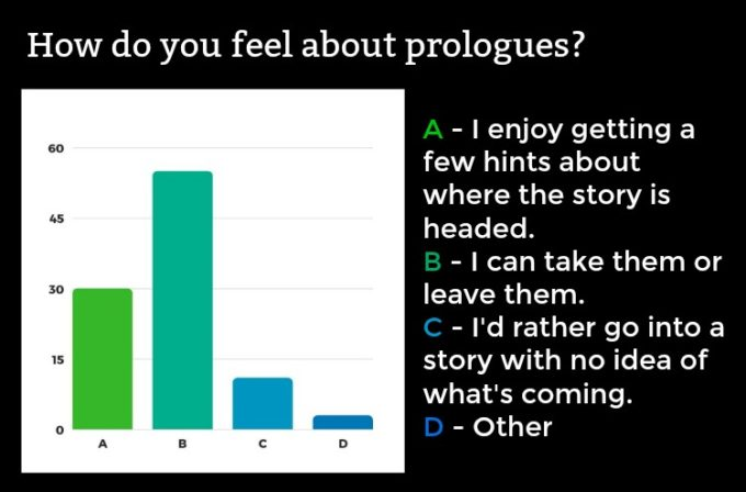 Novel Visits' Readers' Preferences Survey: The Results, Part 1 - How do you feel about prologues?