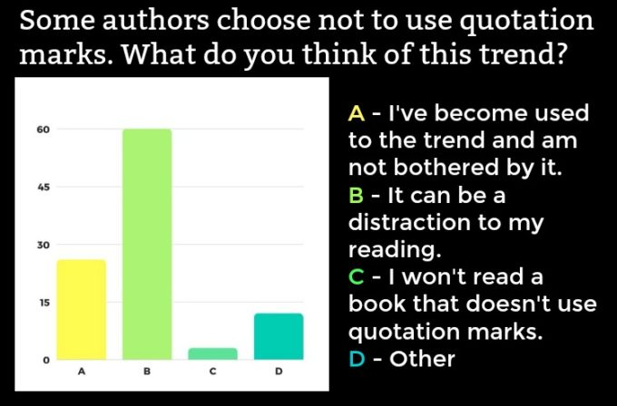 Novel Visits' Readers' Preferences Survey: The Results, Part 1 - Some authors cheese not to use quotation marks. What do you think of this trend?