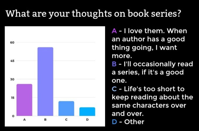 Novel Visits' Readers' Preferences Survey: The Results, Part 1 - What are your thoughts on book series?