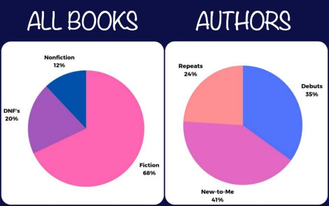 Novel Visits; My Year in Books for 2018, plus Goals & Growth for 2019 - Graphs of All Books Read and Authors
