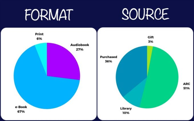 Novel Visits; My Year in Books for 2018, plus Goals & Growth for 2019 - Graphs of Formats and Sources