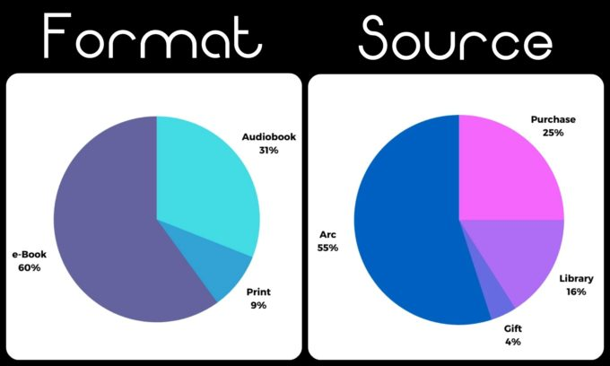 Novel Visits' My Year in Books 2019, plus Goals for 2020 - Statistics: Formats and Sources